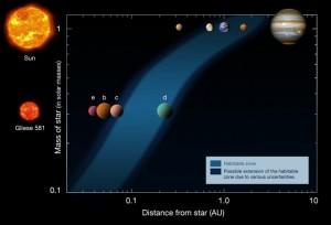 Image of Habitable Zone