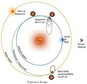Mars Orbiter Trajectory